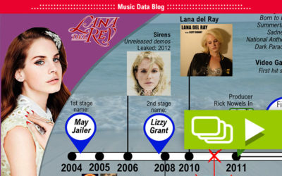 The career and history of Lana del Rey: A time line