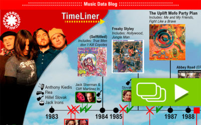 Red Hot Chili Peppers: their trajectory told in a graphic time line