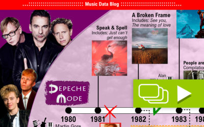 The history of Depeche Mode: A timeline infographic