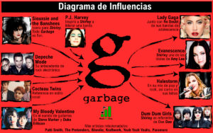 influences garbage: shirley manson and butch vig