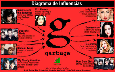 Influence diagram: Garbage, Shirley Manson and Butch Vig Legacy
