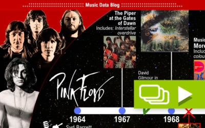 Pink Floyd: Their history from psychedelic to progressive rock heroes