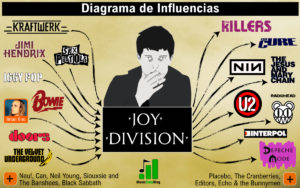 influences of ian curtis and joy division
