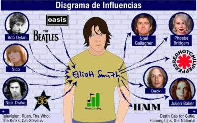 Elliott Smith influences: from 60s rock to music for the new millenium